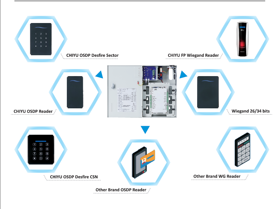 proimages/products/hardware/03EntryPanel/OSDP_structure.png